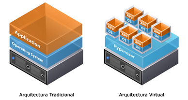 virtualizacion-servidores-vmware-beneficios