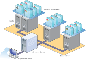 virtualizacion-servidores-vmware-centralizacion