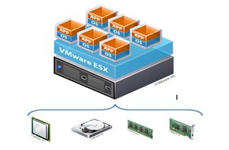 virtualizacion-servidores-vmware-ventajas